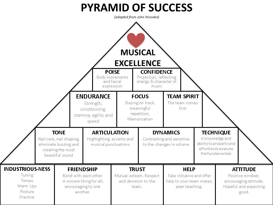 graphic regarding John Wooden Pyramid of Success Printable called John picket pyramid of achievement printable z--z.xyz 2019